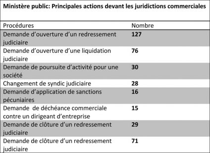 actions-juridictions-commerciales